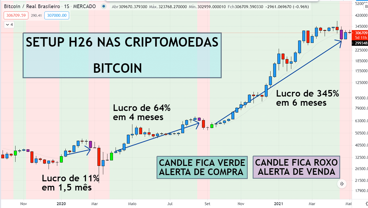 Gráfico do bitcoin